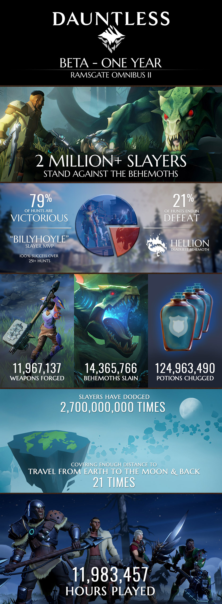 One year anniversary infographic